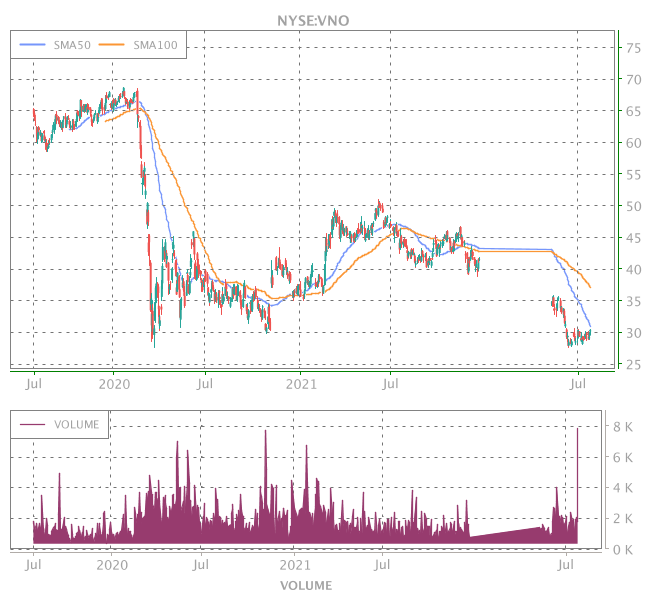 3 Years OHLC Graph (NYSE:VNO)