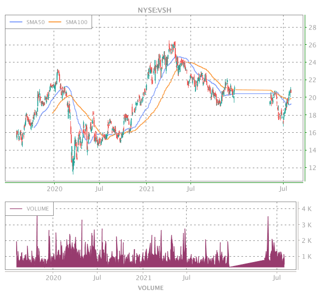 3 Years OHLC Graph (NYSE:VSH)