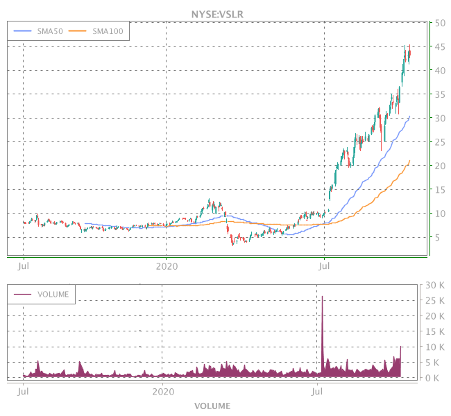 3 Years OHLC Graph (NYSE:VSLR)