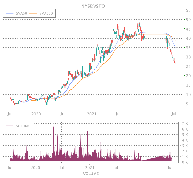 3 Years OHLC Graph (NYSE:VSTO)