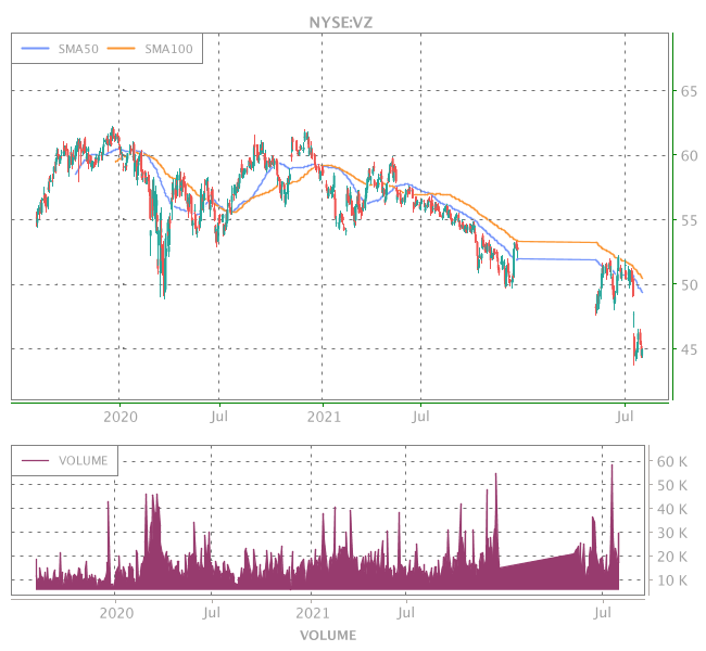 3 Years OHLC Graph (NYSE:VZ)