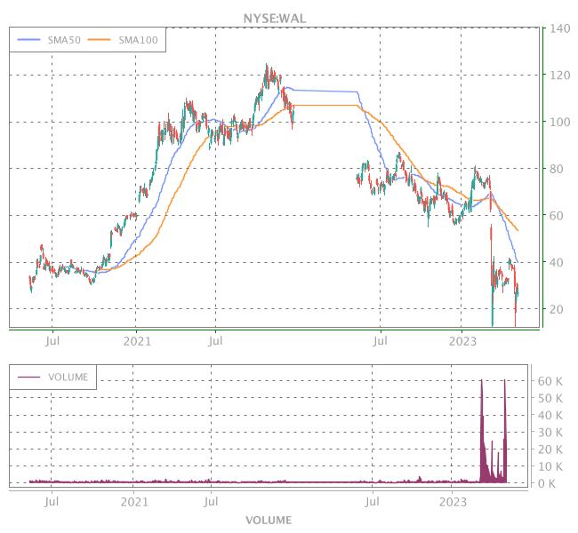 3 Years OHLC Graph (NYSE:WAL)