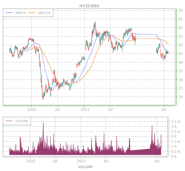3 Years OHLC Graph (NYSE:WBS)