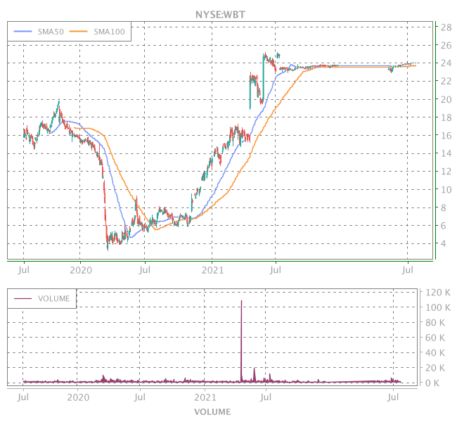 3 Years OHLC Graph (NYSE:WBT)