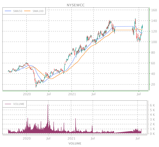 3 Years OHLC Graph (NYSE:WCC)