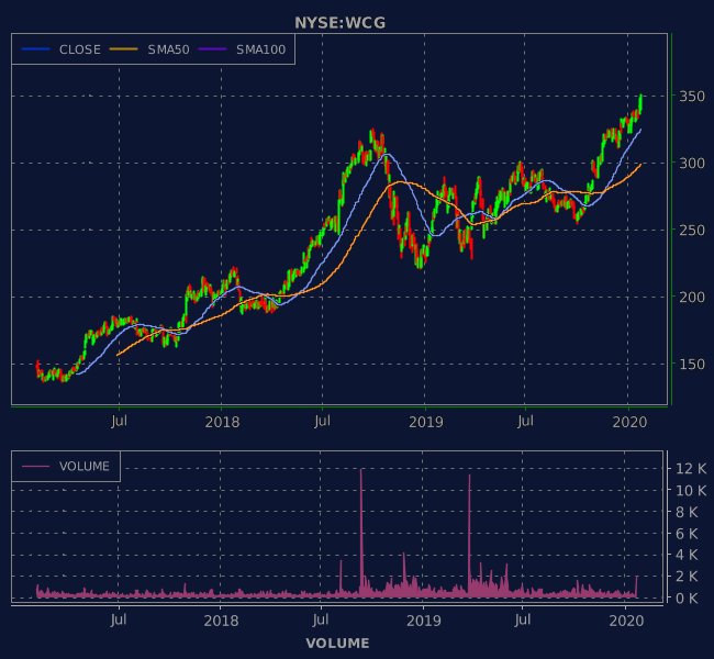 3 Years OHLC Graph (NYSE:WCG)