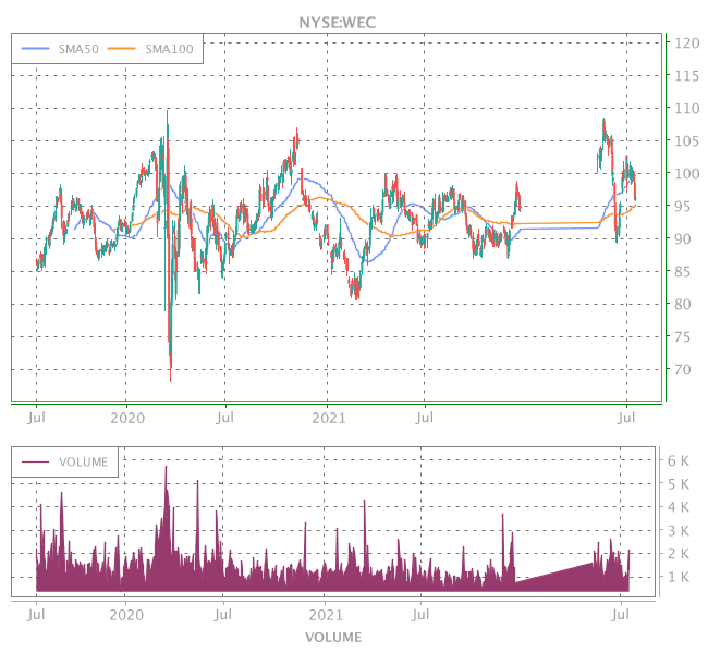 3 Years OHLC Graph (NYSE:WEC)