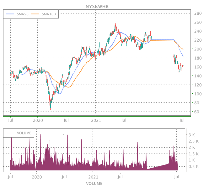 3 Years OHLC Graph (NYSE:WHR)
