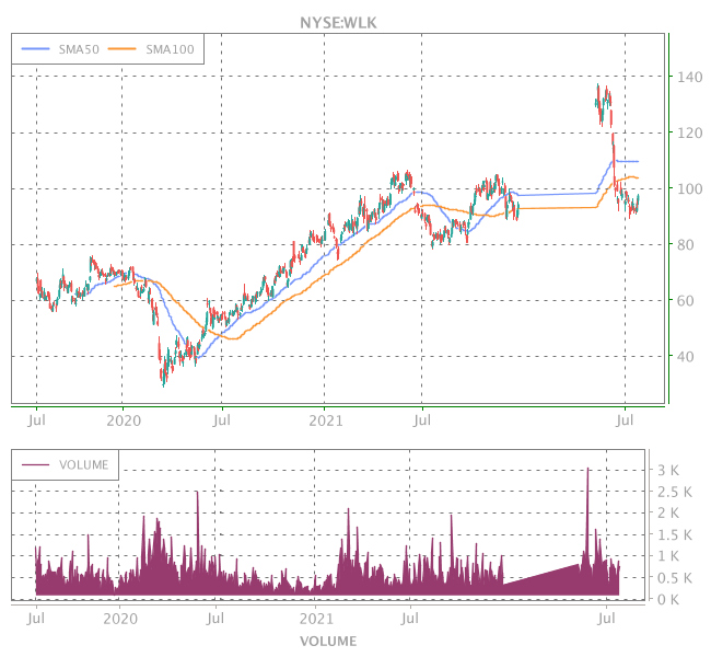 3 Years OHLC Graph (NYSE:WLK)
