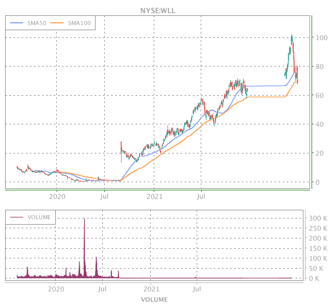 3 Years OHLC Graph (NYSE:WLL)