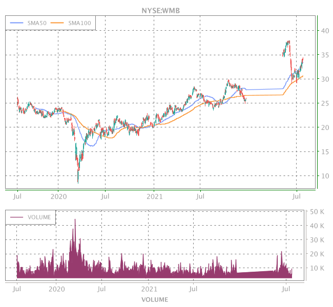 3 Years OHLC Graph (NYSE:WMB)