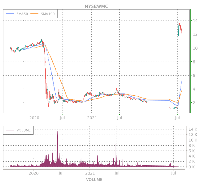 3 Years OHLC Graph (NYSE:WMC)
