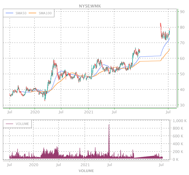 3 Years OHLC Graph (NYSE:WMK)