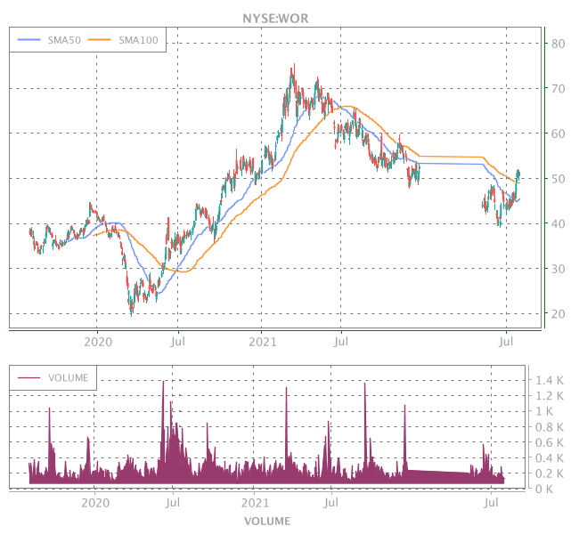 3 Years OHLC Graph (NYSE:WOR)