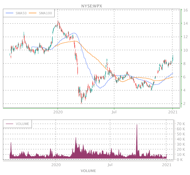 3 Years OHLC Graph (NYSE:WPX)