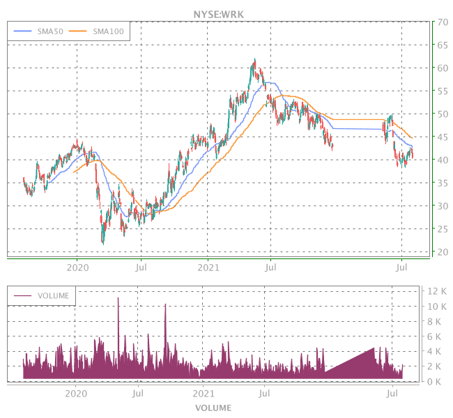 3 Years OHLC Graph (NYSE:WRK)