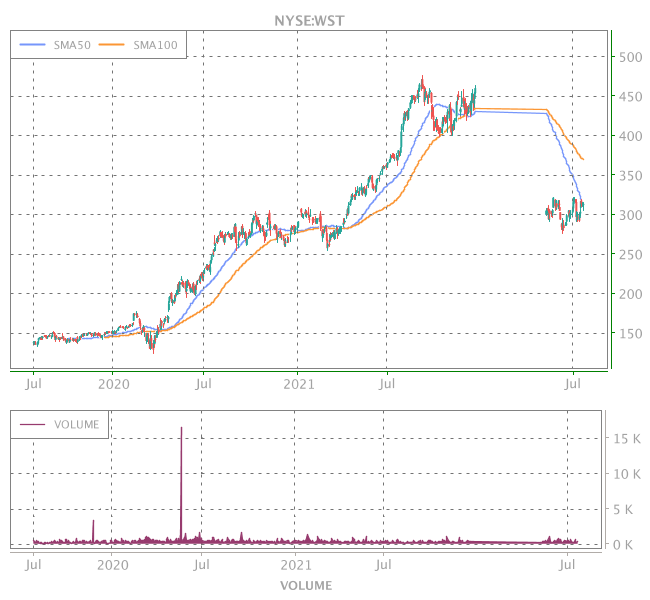 3 Years OHLC Graph (NYSE:WST)