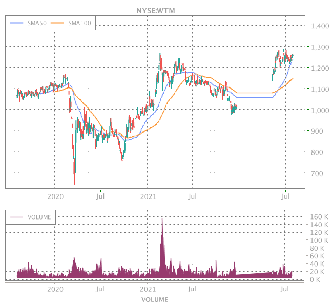 3 Years OHLC Graph (NYSE:WTM)