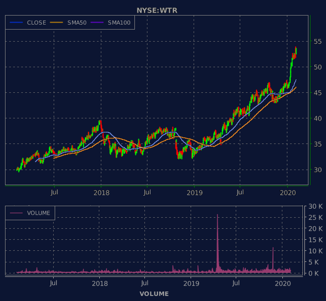 3 Years OHLC Graph (NYSE:WTR)