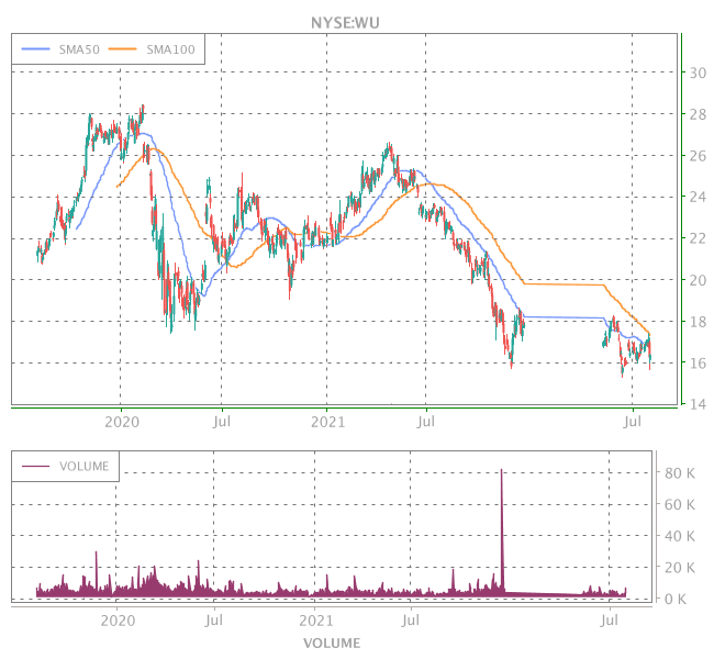 3 Years OHLC Graph (NYSE:WU)
