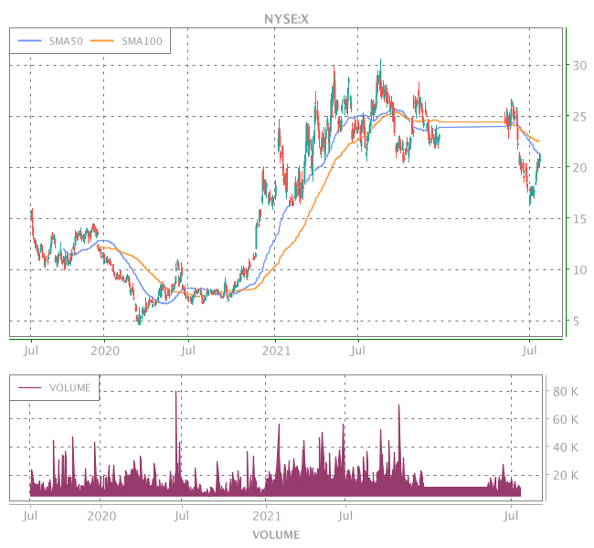 3 Years OHLC Graph (NYSE:X)