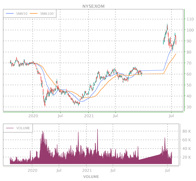 3 Years OHLC Graph (NYSE:XOM)