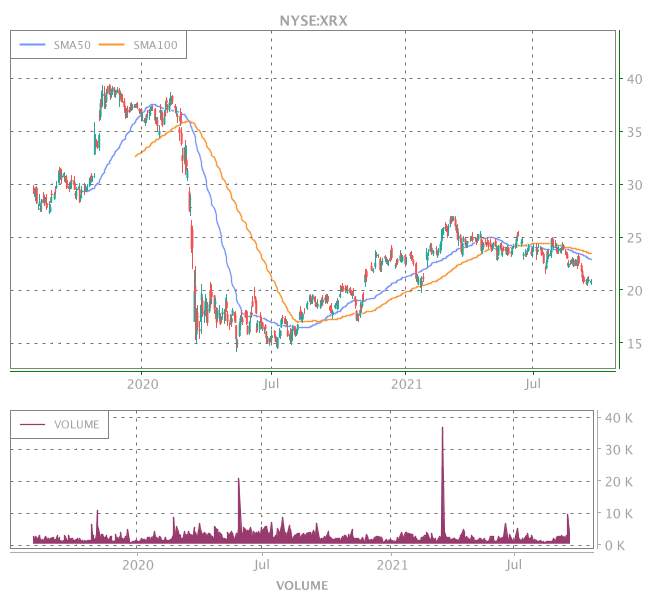 3 Years OHLC Graph (NYSE:XRX)