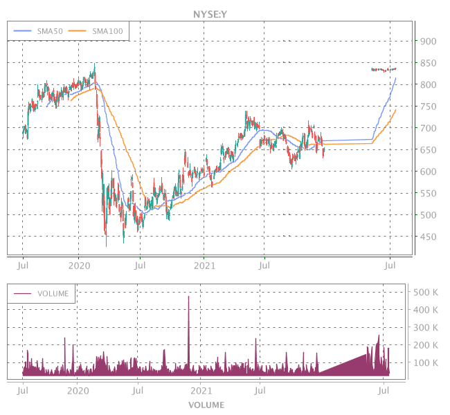 3 Years OHLC Graph (NYSE:Y)