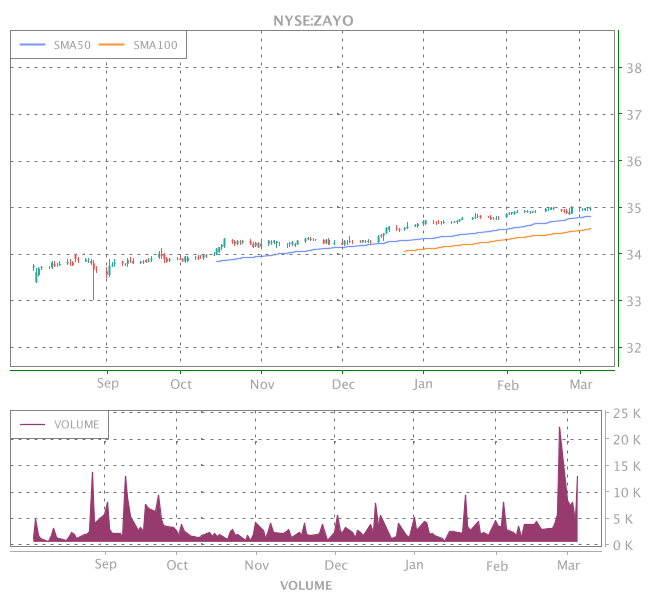 3 Years OHLC Graph (NYSE:ZAYO)